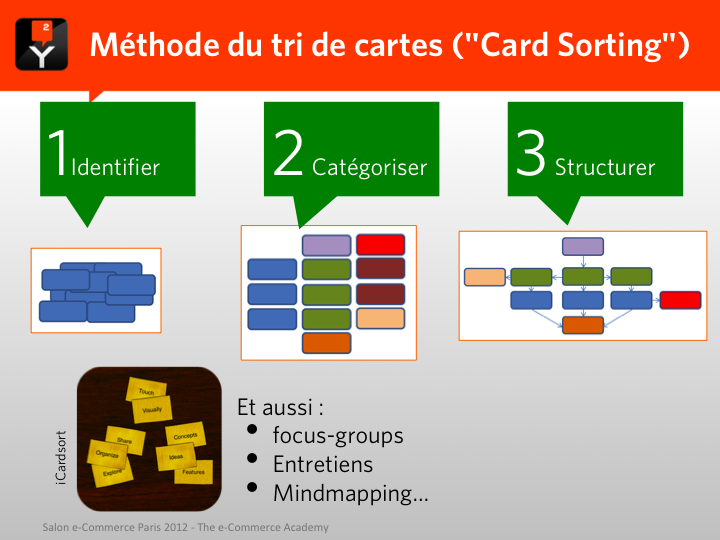 "La Méthode du tri de cartes (""Card Sorting"")"