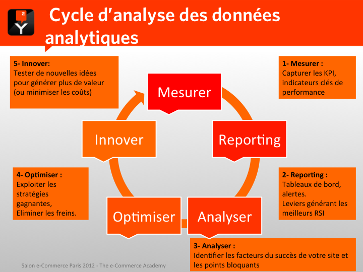 Cycle d'analyse des données analytiques : Mesurer - Reporting - Analyser - Optimiser - Innover