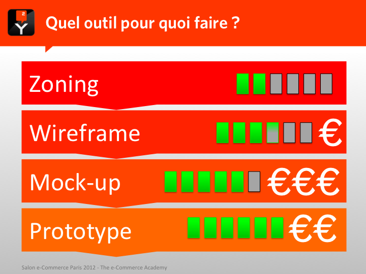 Comparatif d'outils pour la conception ergonomique d'un site web : zoning, wireframe, mock-up, prototype
