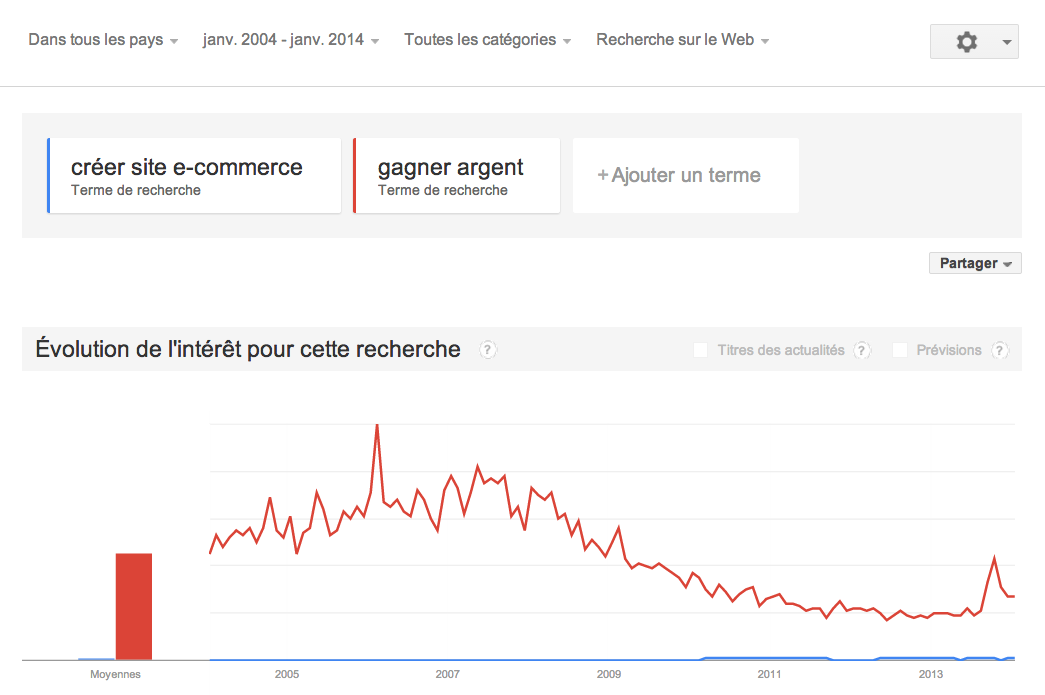 strategie-ecommerce-webmarketing-convertir-est-encore-possible-google-analytics