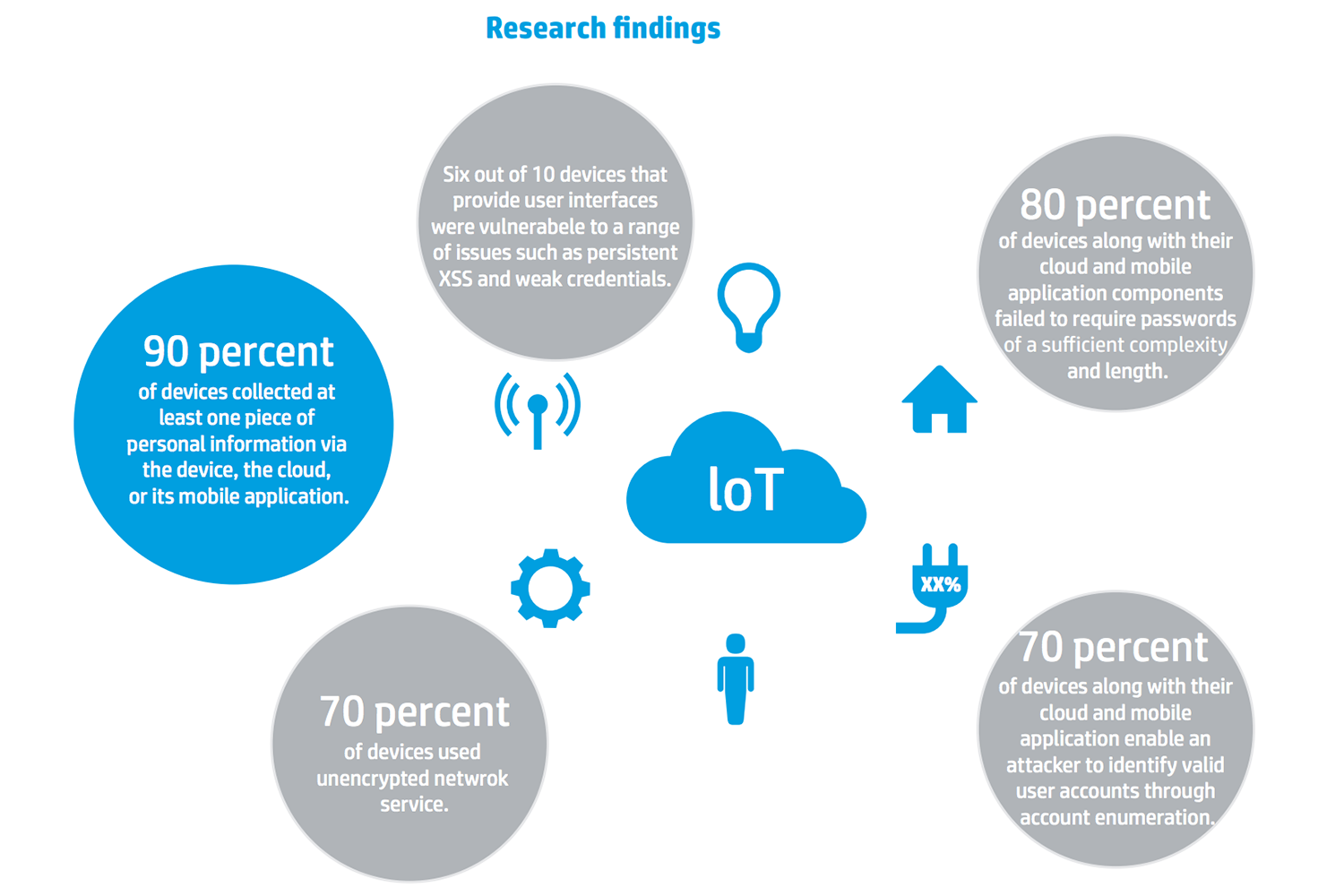 "extrait du rapport ""Internet of Things Research Study"" par HP"